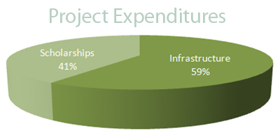 Project Expenditures