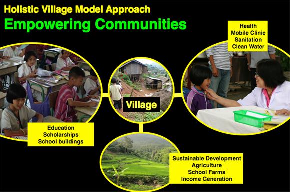 Village Model Approach